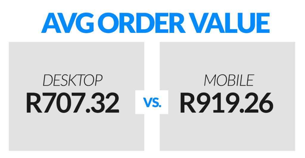 Average order value | Desktop vs Mobile